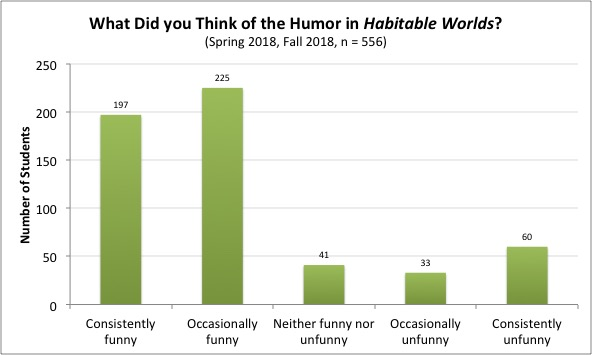 Chart of humor in HabWorlds indicating that most students found it engaging